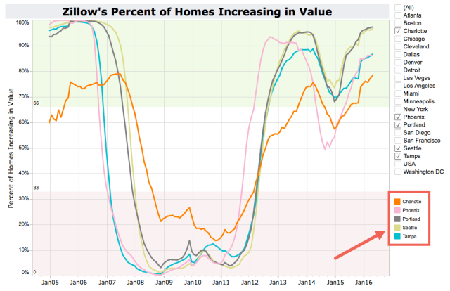 Zillow Percent of Homes Increasing in Value