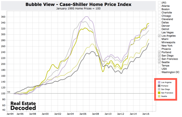 US West Coast Cities Home Prices