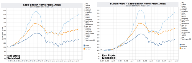 Comparing Case-Shiller Home Price Index Base Year 2000 to Case-Shiller Home Price Index with Base Year 1995
