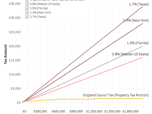 Comparison of Property Taxes in England, the U.S., Florida, New York and Texas