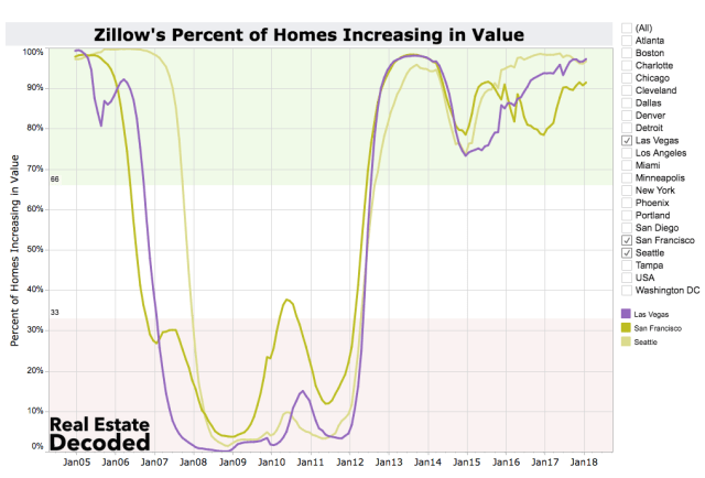 Percent of Homes Increasing in Value San Francisco, Seattle and Las Vegas