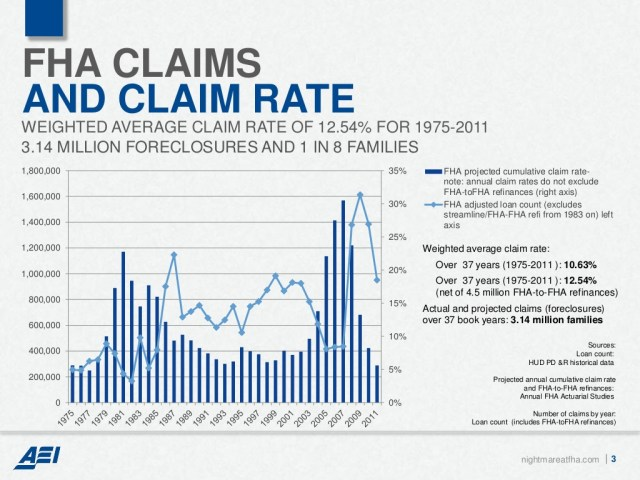 FHA Claims and Claims Rate