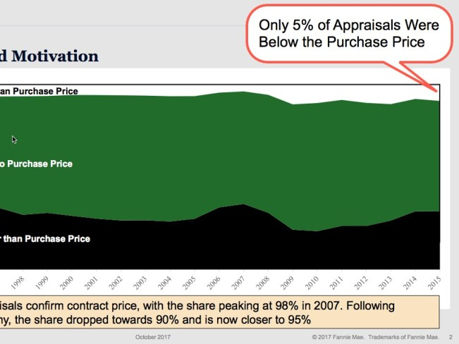 appraisals-under-contract-price-5-percent-v2.jpg