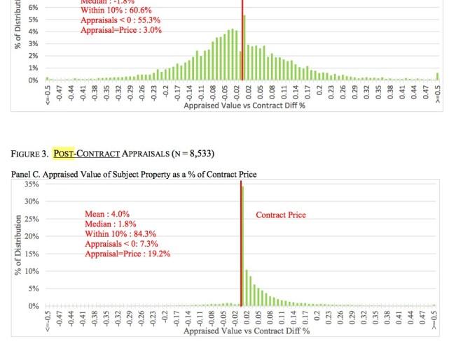 pre-contract-vs-post-contract-appraisals.jpg