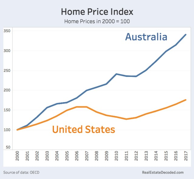 House Prices in USA and Australia from 2000 to 2017