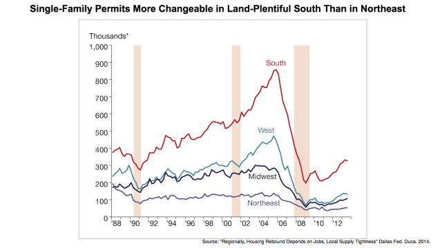 Dallas Fed Building Permits