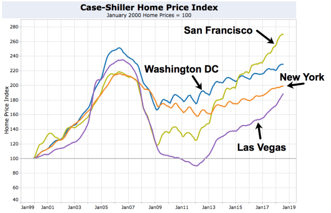 Case-Shiller Hottest and Coldest