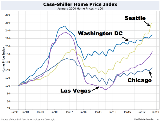 Case-Shiller Top and Bottom 2 Cities