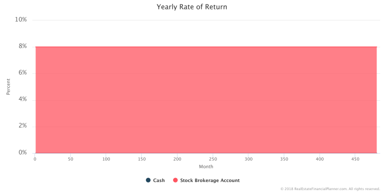 How to Model Investing in Stocks - Yearly Rate of Return