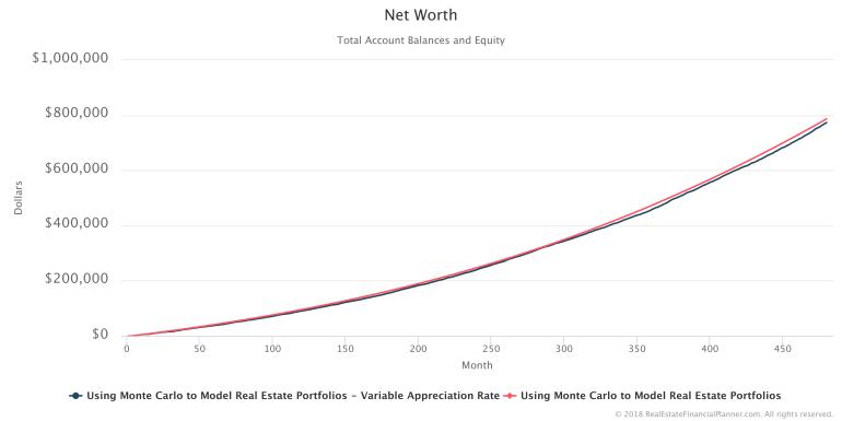 Net Worth - 2 Scenarios - Second Run