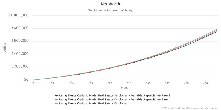 Net Worth - 3 Scenarios