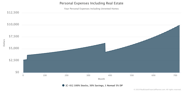 Personal Expenses Including Real Estate - 1 Nomad