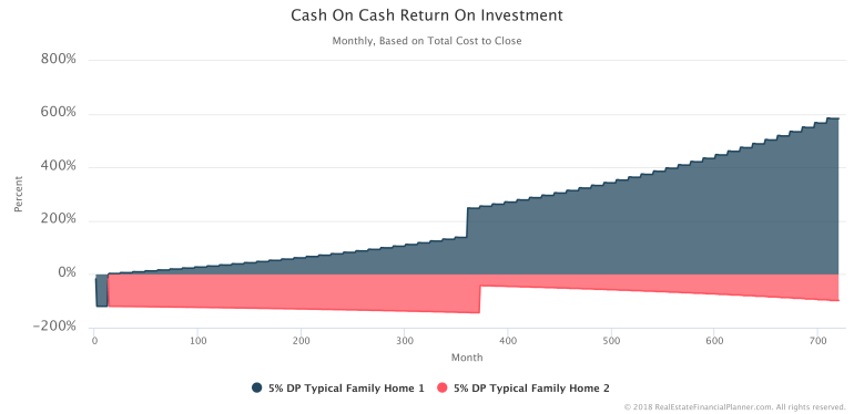 Cash-On-Cash-ROI