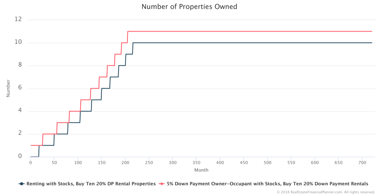 Number-Properties-Owned
