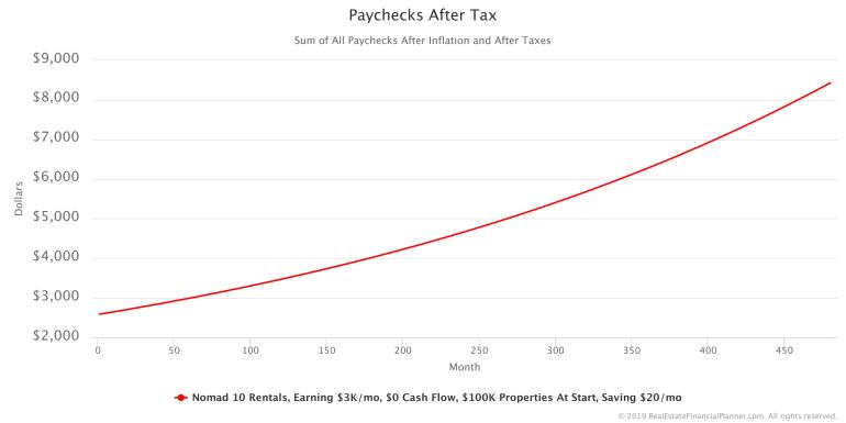 Paychecks After Tax