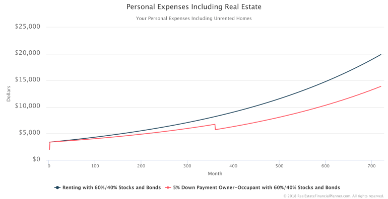 Personal-Expenses-Including-Real-Estate-Comparison