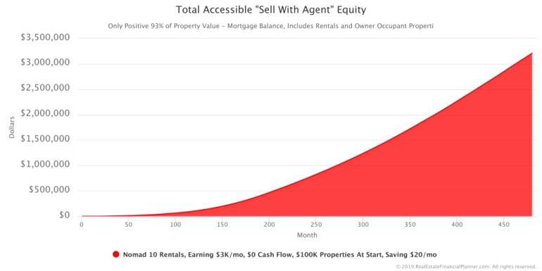 Total Accessible Sell With Agent Equity