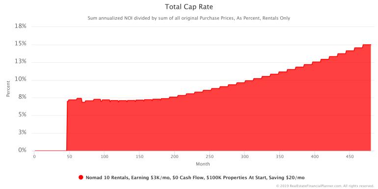 Total Cap Rate