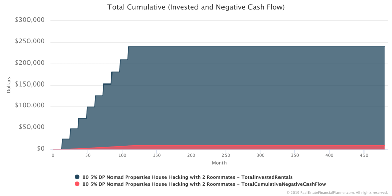 Total Cumulative Invested and Negative Cash Flow