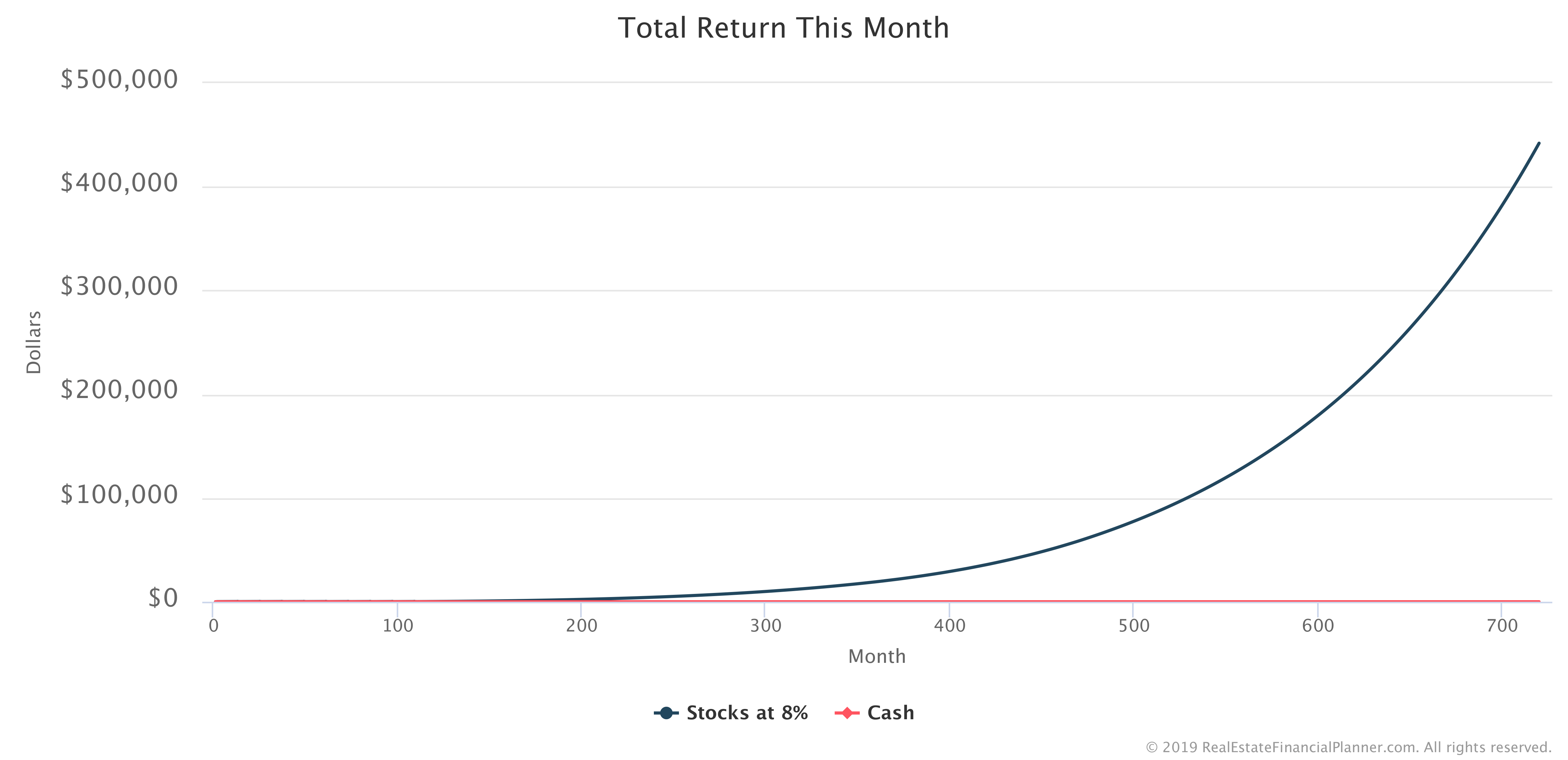 Total Return This Month