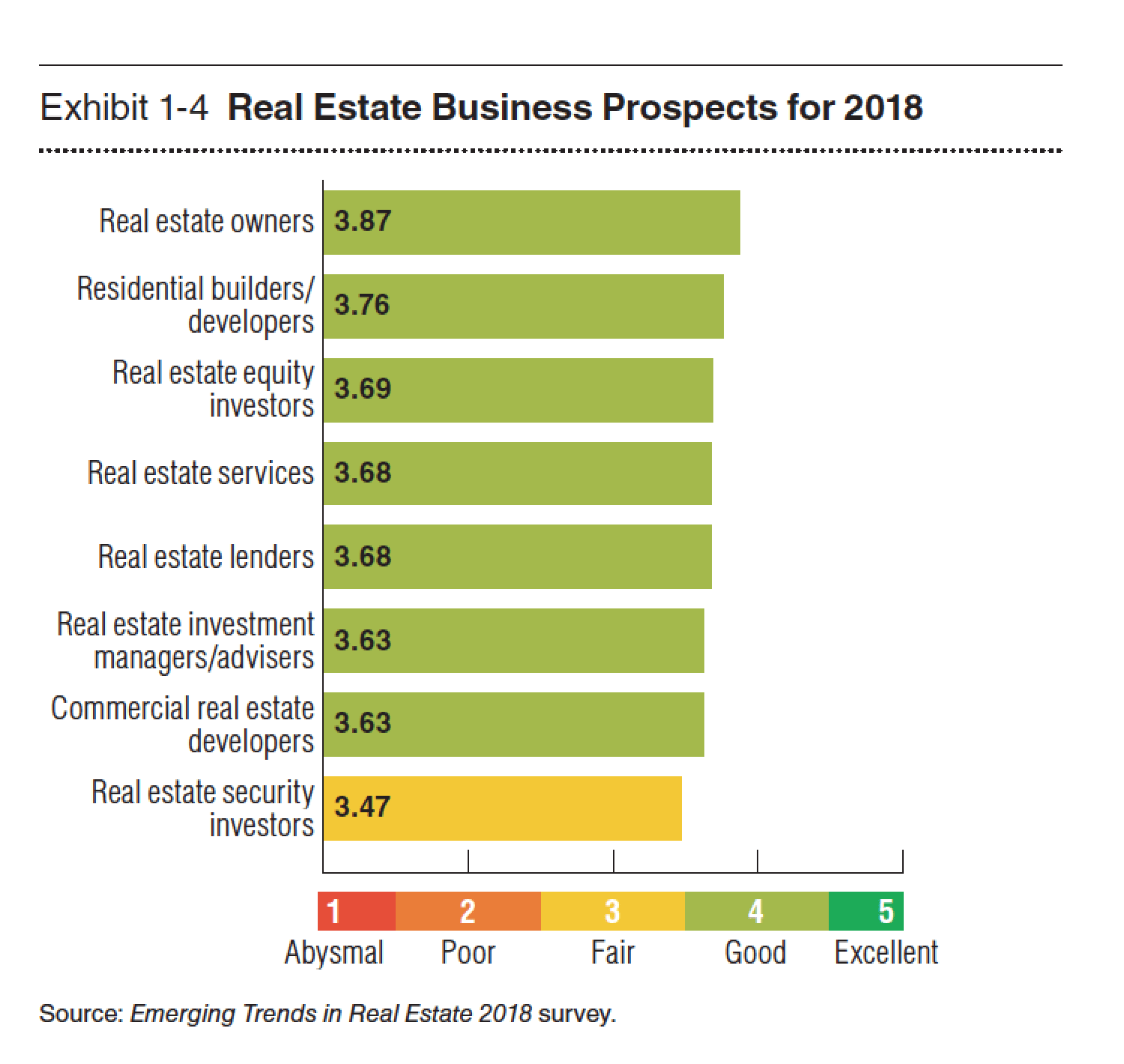 PwC's Emerging Trends in Real Estate 2018 - Real Estate