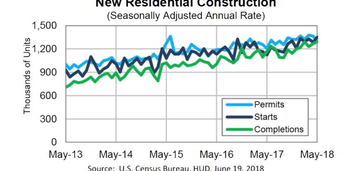 Housing Starts Up 5% in May