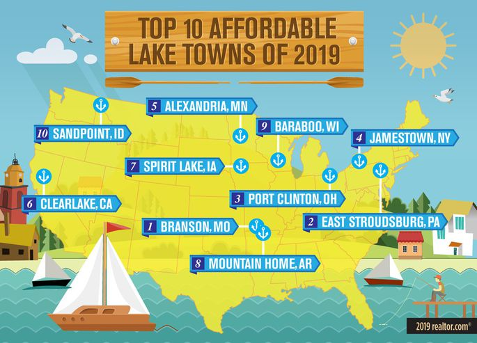 Top 10 Affordable Lake Towns - Real Estate Investing Today