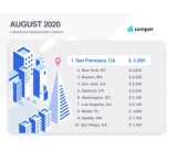 Zumper's National Rent Report for August 2020
