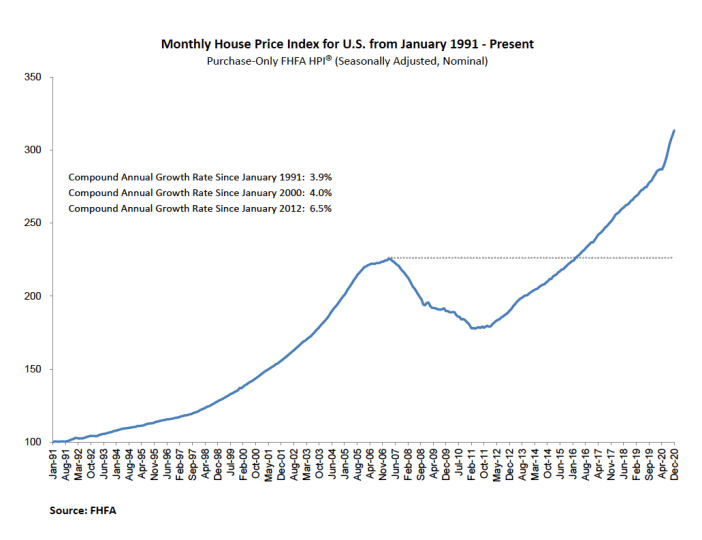 Monthly US house price index from 1991 to present