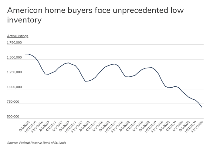 housing inventory history chart