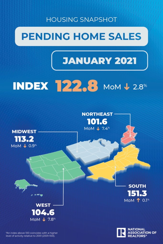 Pending home sales January 2021