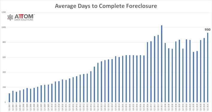 Average Days to Complete Foreclosure Q1 21