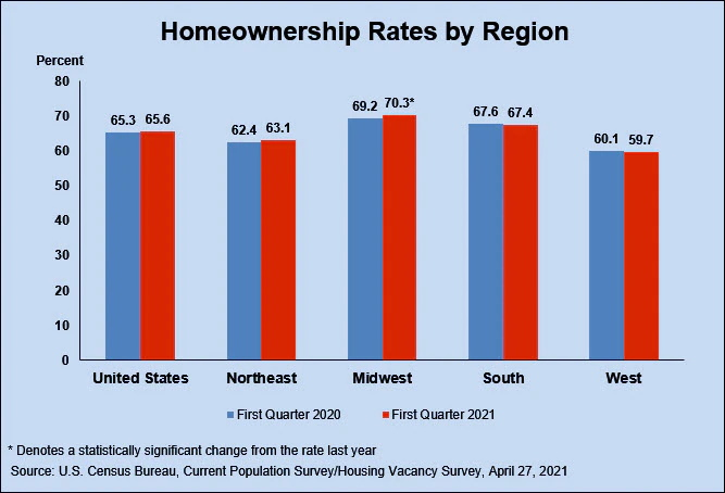 homeownership rates by region q1 2021