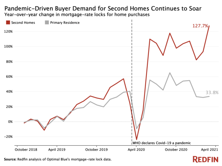 pandemic driven demand for second homes