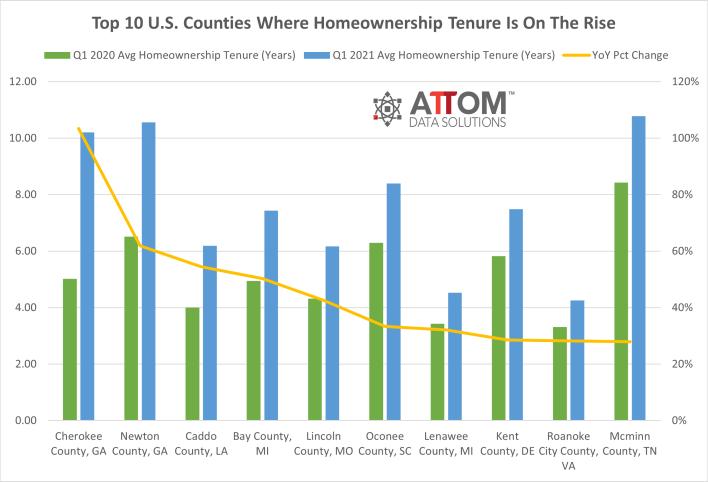 homeowner tenure rising