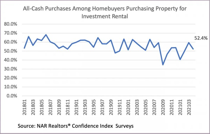 all-cash purchases for investment property