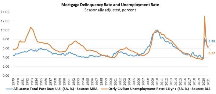 mortgage delinquencies in Q1 2021