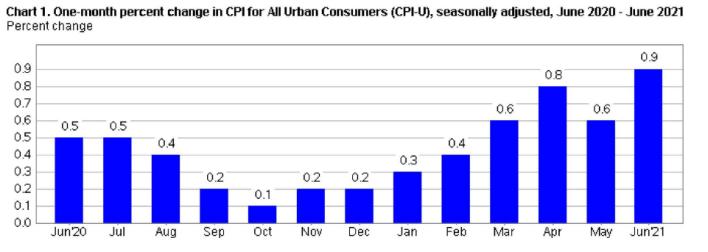 inflation CPI chart