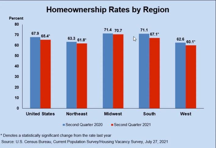 homeownership rates q2 2021