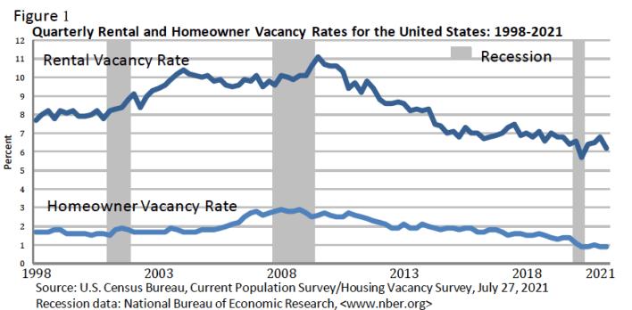 Q2 2021 RENTAL AND HOMEOWERSHIP RATES