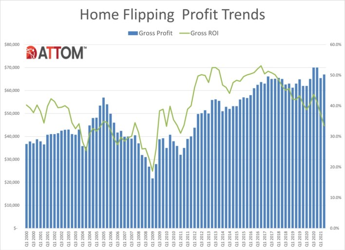 home flipping profit trends