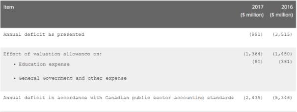 Audit deficit