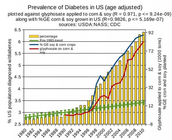 Image result for glyphosate diabetes