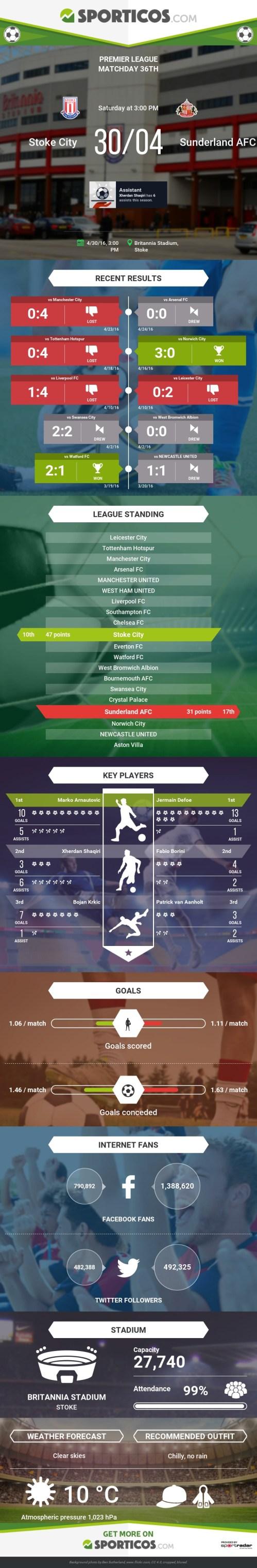 Sporticos_com_stoke_city_vs_sunderland_afc