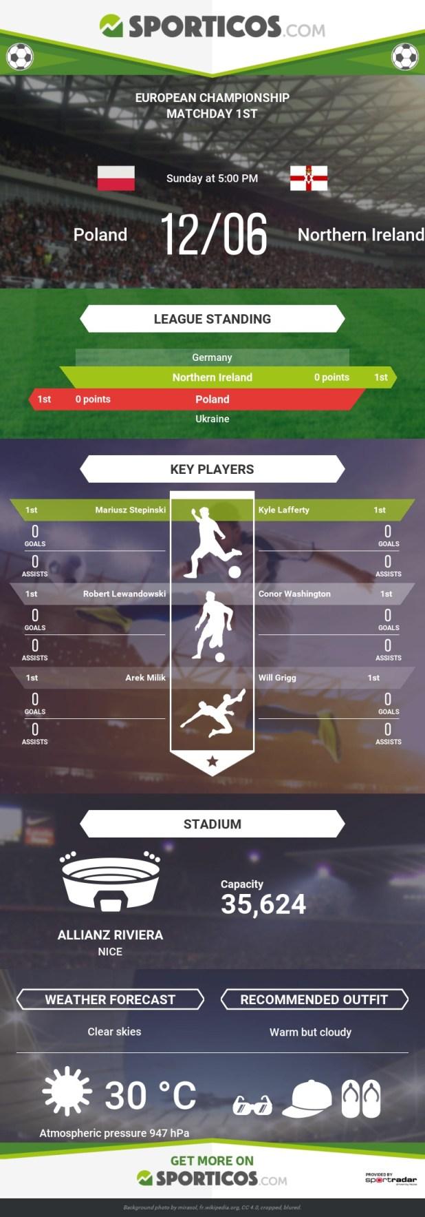 Sporticos_com_poland_vs_northern_ireland
