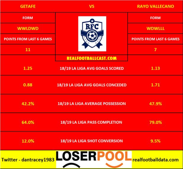 Getafe vs Rayo Vallecano - La Liga Preview