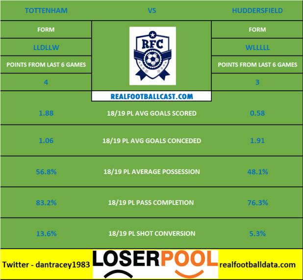 Tottenham vs Huddersfield - Premier League Preview