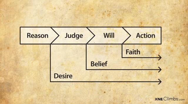reason-judge-will-action