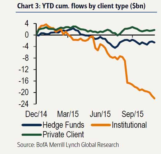 BofA-2015-cumulative-Flows