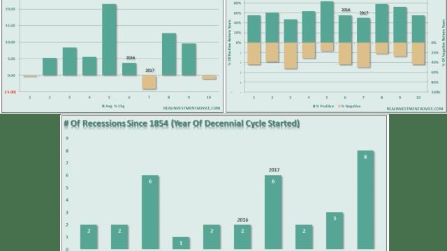 Decennial-Combo-Chart-120815